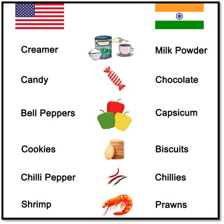 egetables, Food items – American Accent v/s Indian English (British Accent)